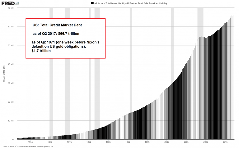 US Total Credit Market Debt, 1965 - 2015