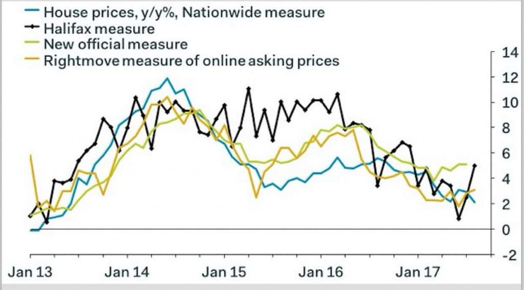 Nationwide measure, Halifax measure, New official measure and Rightmove measure, Jan 2013 - 2017