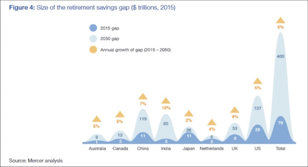 Size of the retirement savings gap, 2015 - 2050