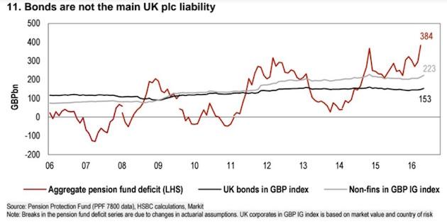 Aggragate pension fund deficit and UK bonds, 2016 - 2017