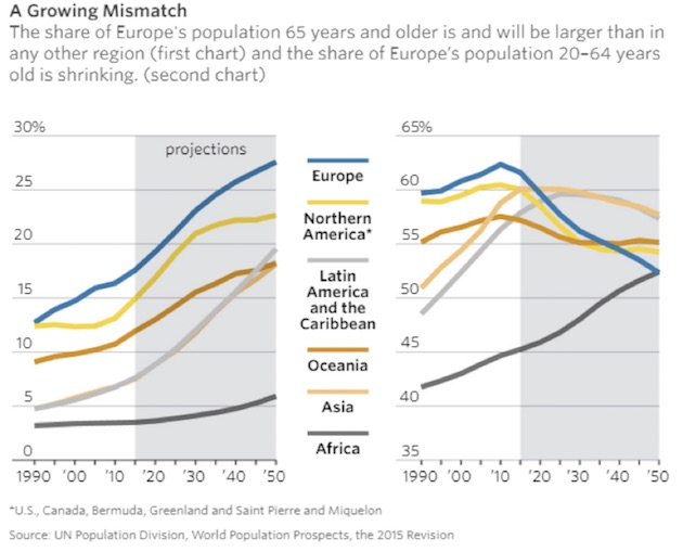 World Population 65 years and older, 1990 - 2050