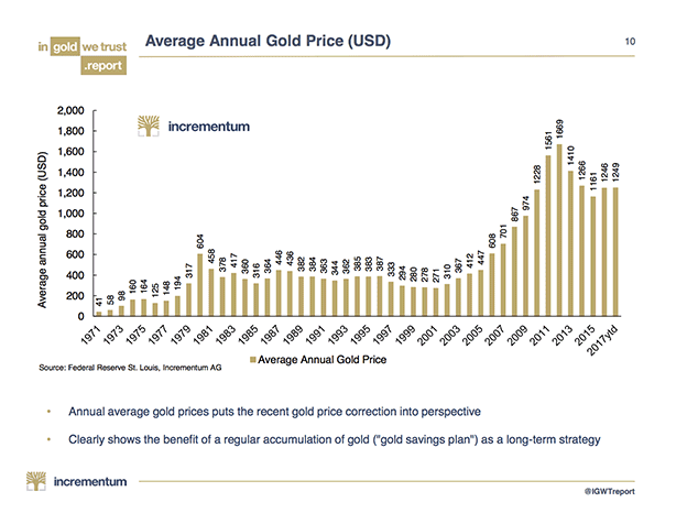 Average Annual Gold Price in USD, 1971 - 2017
