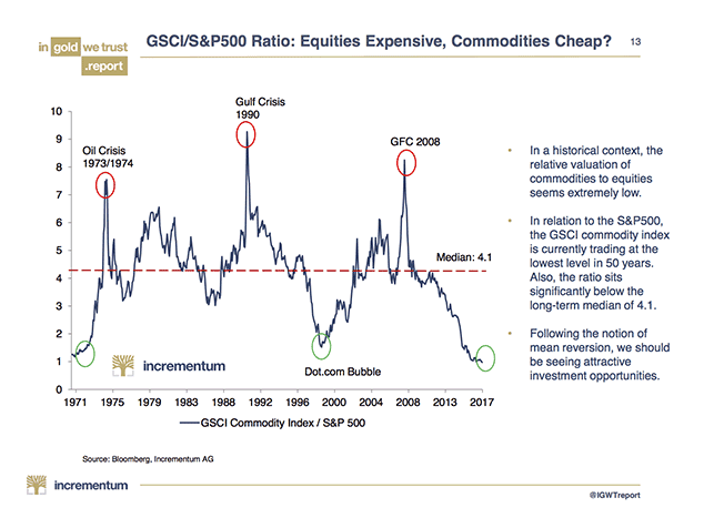 GSCI / S&P 500 Ratio, 1971 -2017