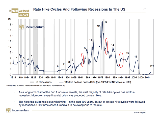 US Recessions and Effective Federal Funds, 1914 - 2014
