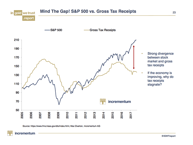 S&P 500 vs Gross Tax Receipts, 2005 - 2017