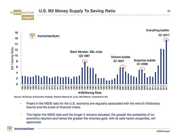 U.S. Money Supply vs Savings Ratio, 1964 - 2017