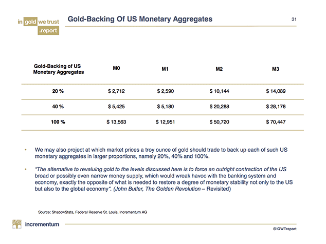 Gold Backing of US Monetary Aggregates