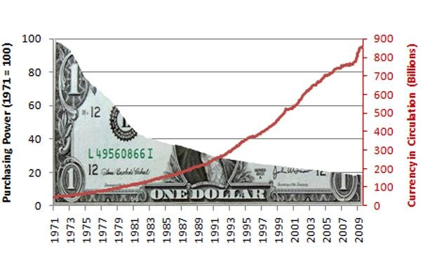US Dollar Currency in Circulation, 1971 - 2009