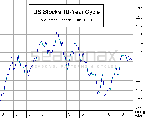 US Stocks 10 Year Cycle, 1801 - 1899