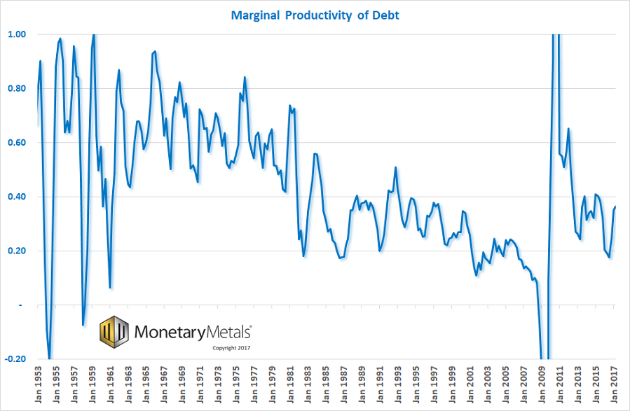 Marginal Debt Productivity, Jan 1953 - 2017