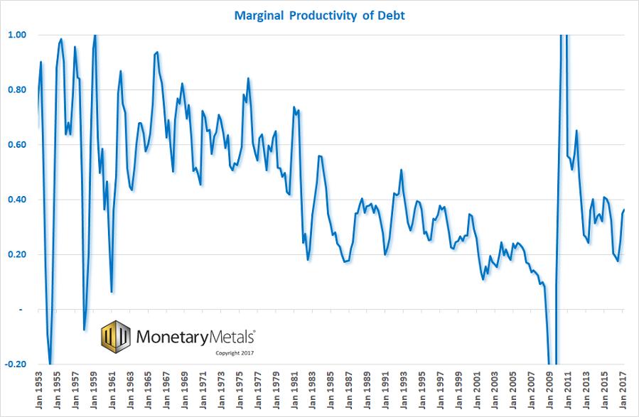 Marginal Debt Productivity, Jan 1953 - 2017