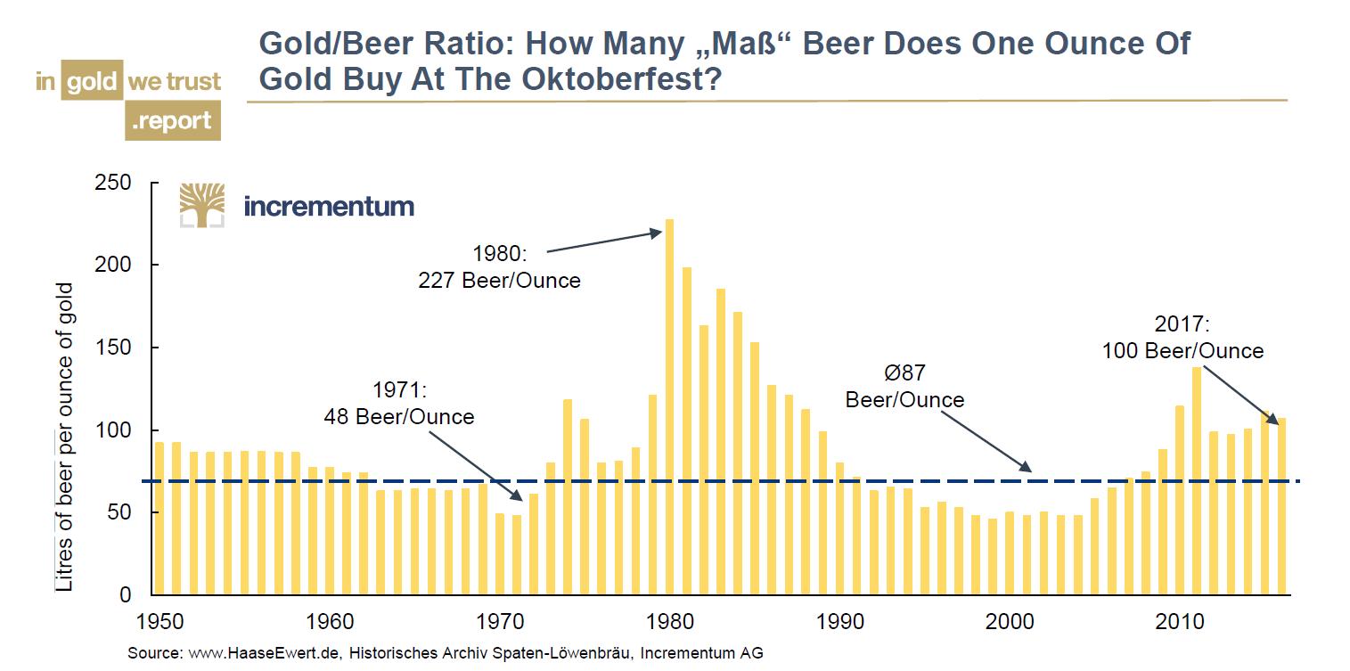Gold:Beer Ratio, 1950 - 2010