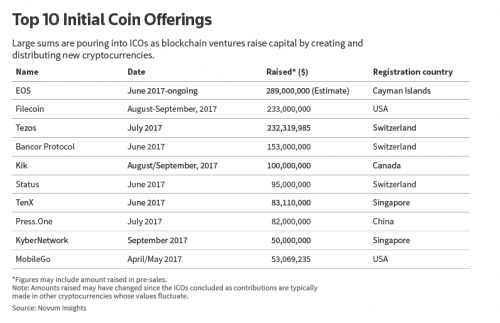 Top 10 Initial Coin Offerings