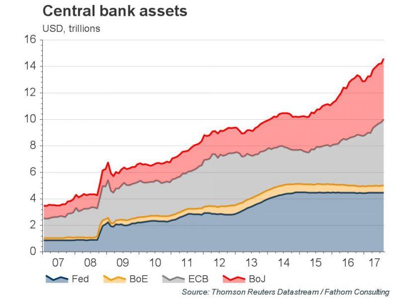 Central Bank Assets, 2007 - 2017