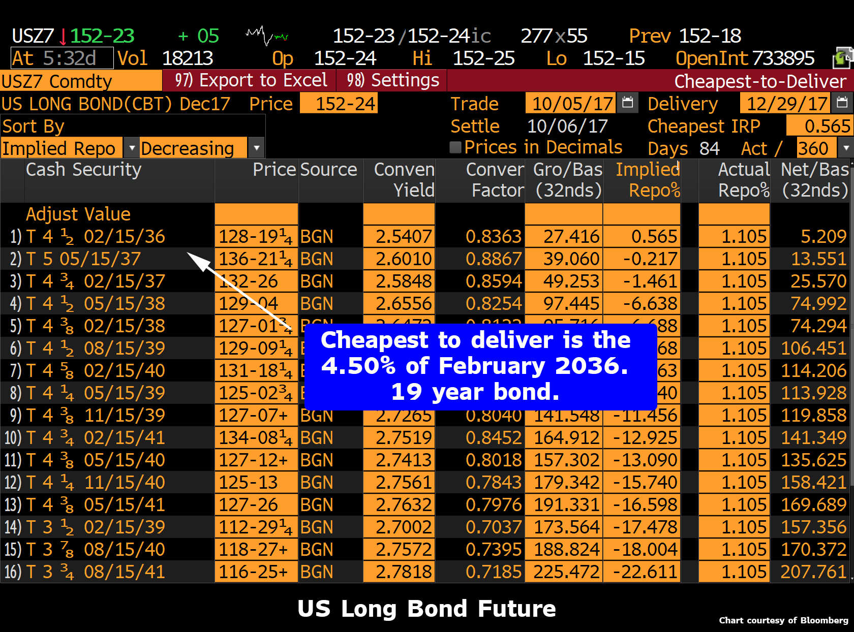 US Long Bond Future, Feb 2036 - 2041