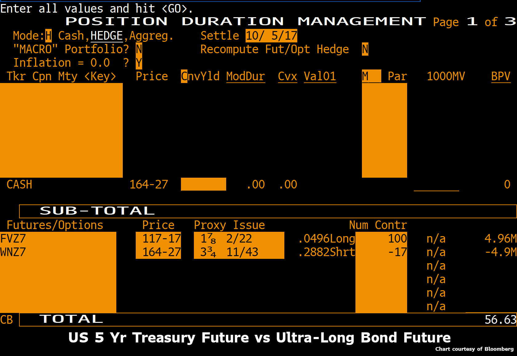 US 5 Year Treasury Future vs Ultra-Long Bond Future