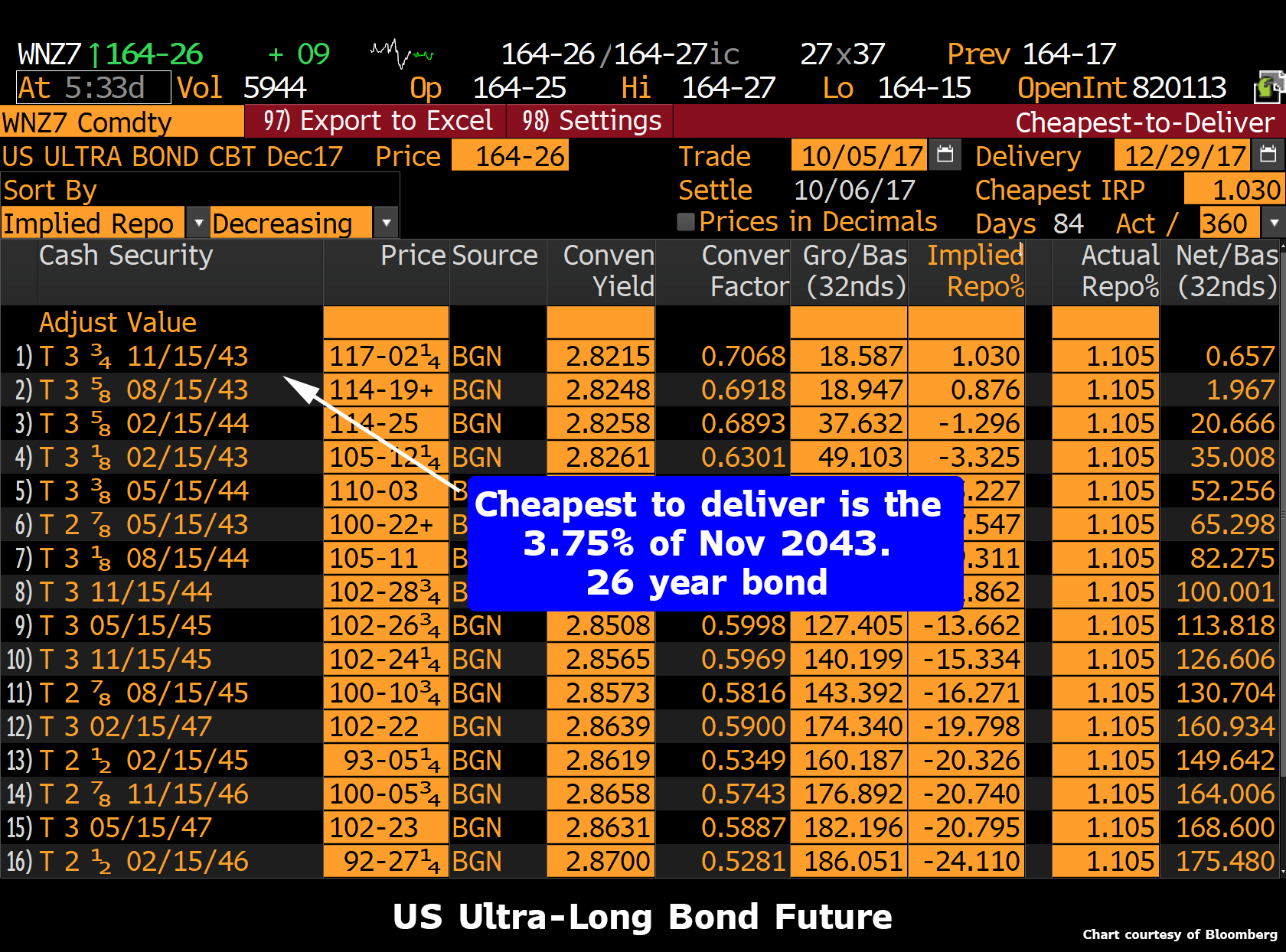 US Ultra-Long Bond Future, Nov 2043 - Feb 2046