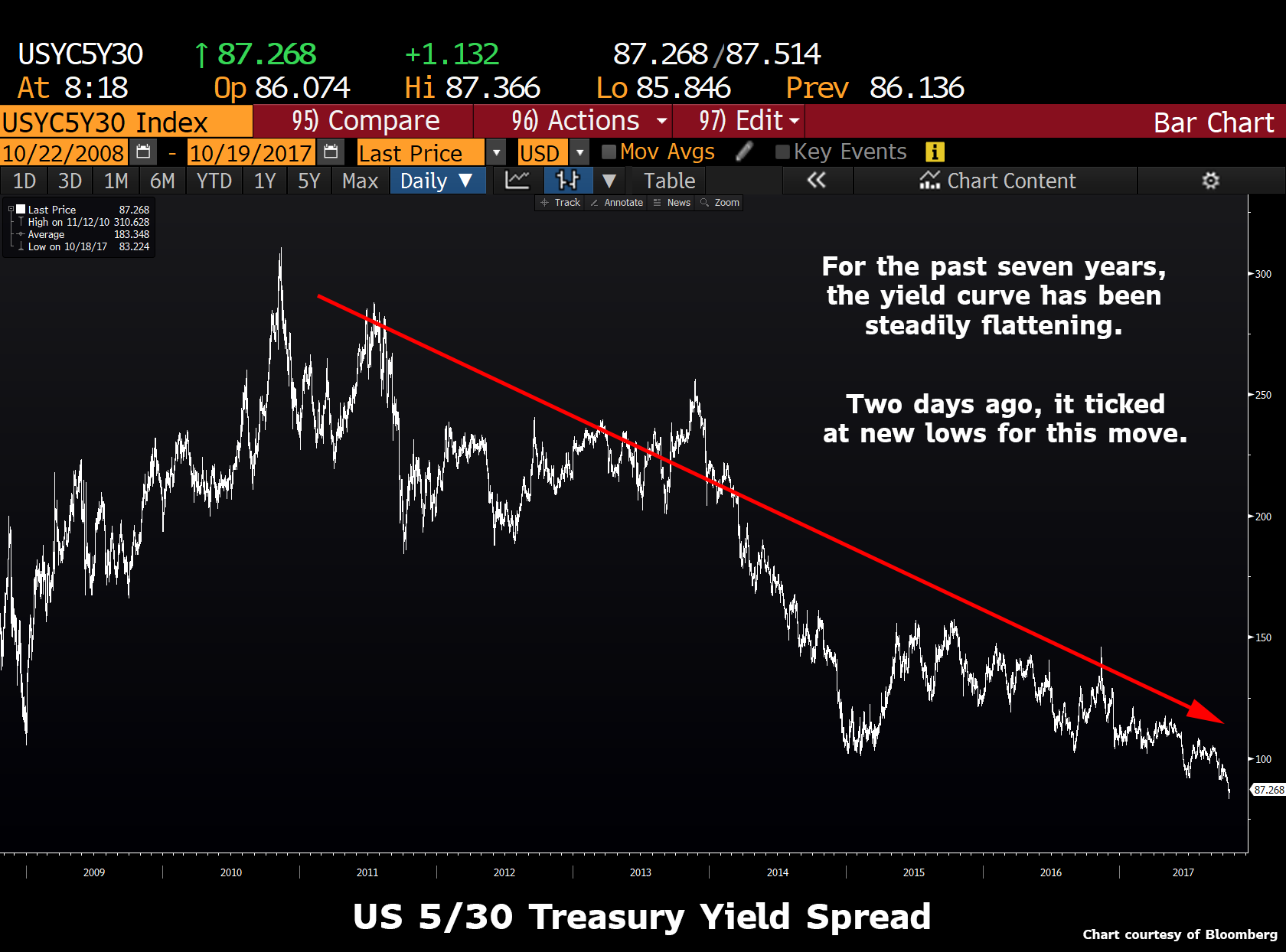 US Treasuries Yield Spread, 2009 - 2017