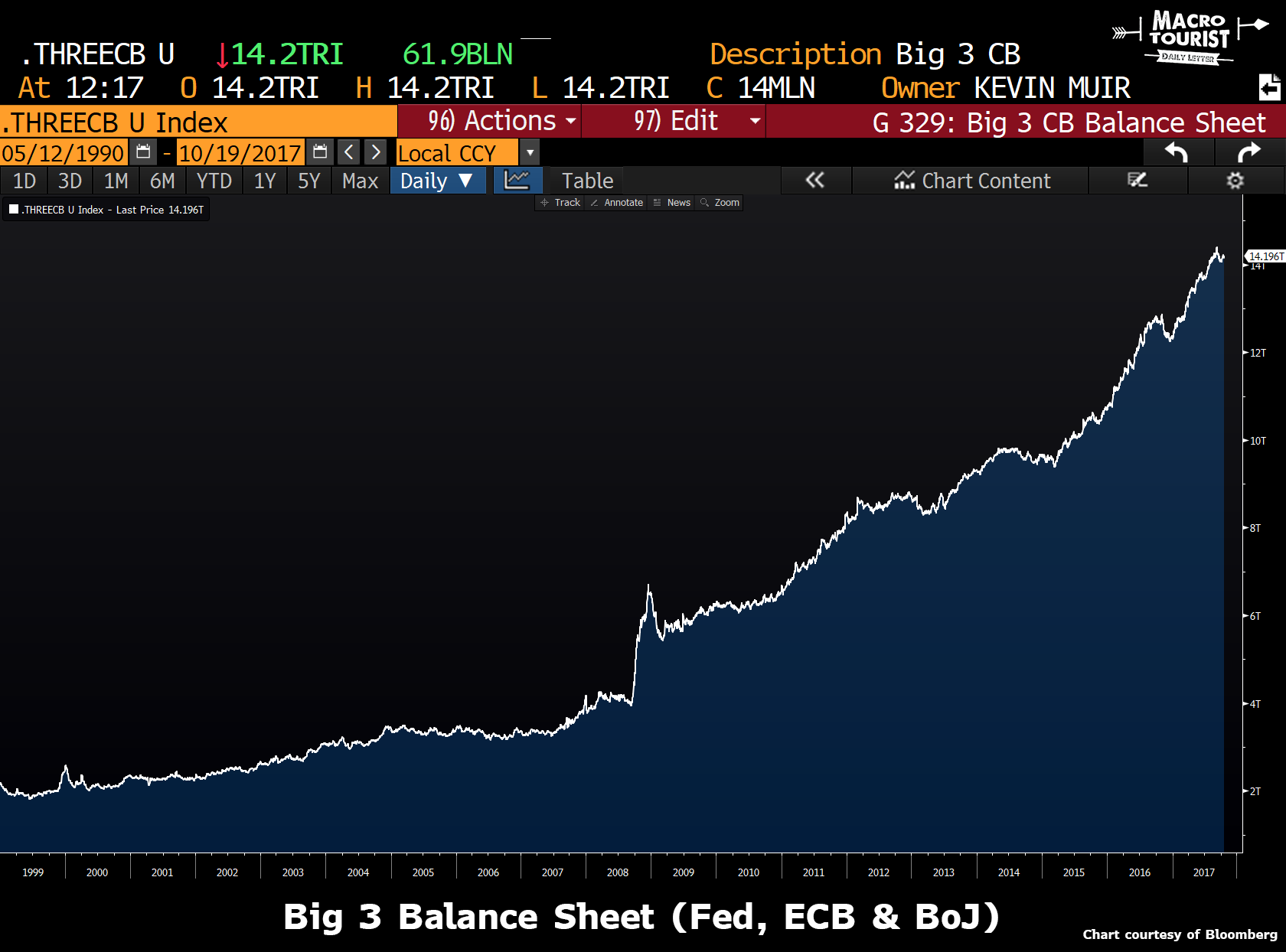 Big 3 Balance Sheet, 1999 - 2017