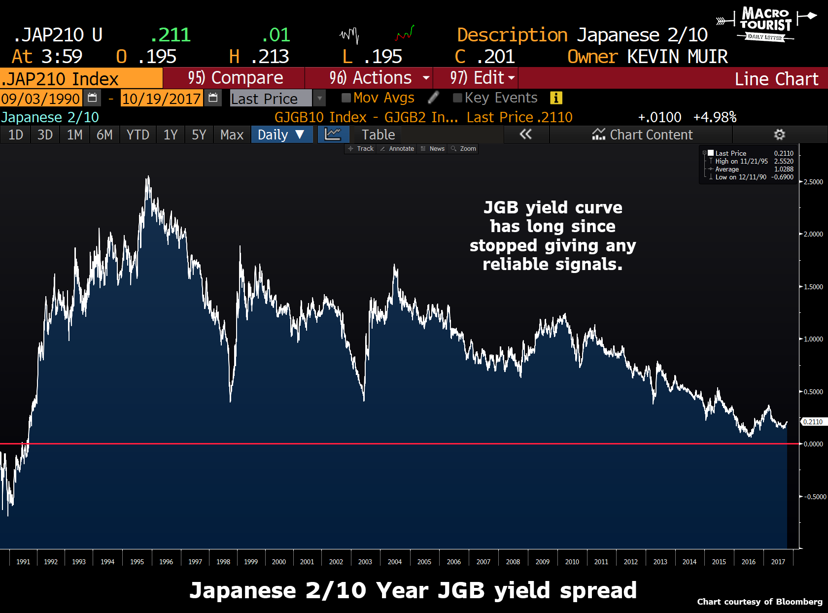 JGB Yield Curve, 1991 - 2017