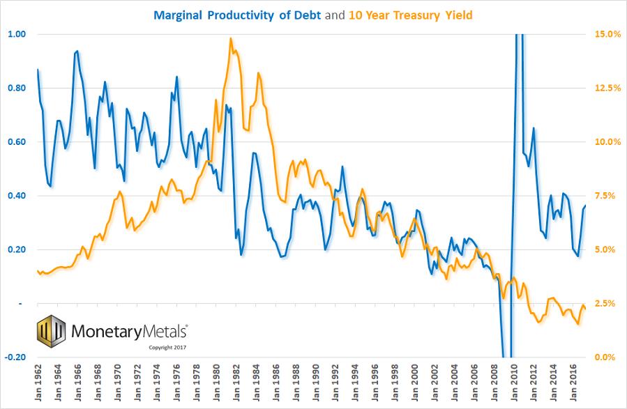 Marginal Debt Productivity vs 10 Year Treasury Yield, Jan 1962 - 2016