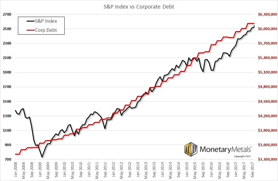 S&P 500 Index vs Corporate Debt