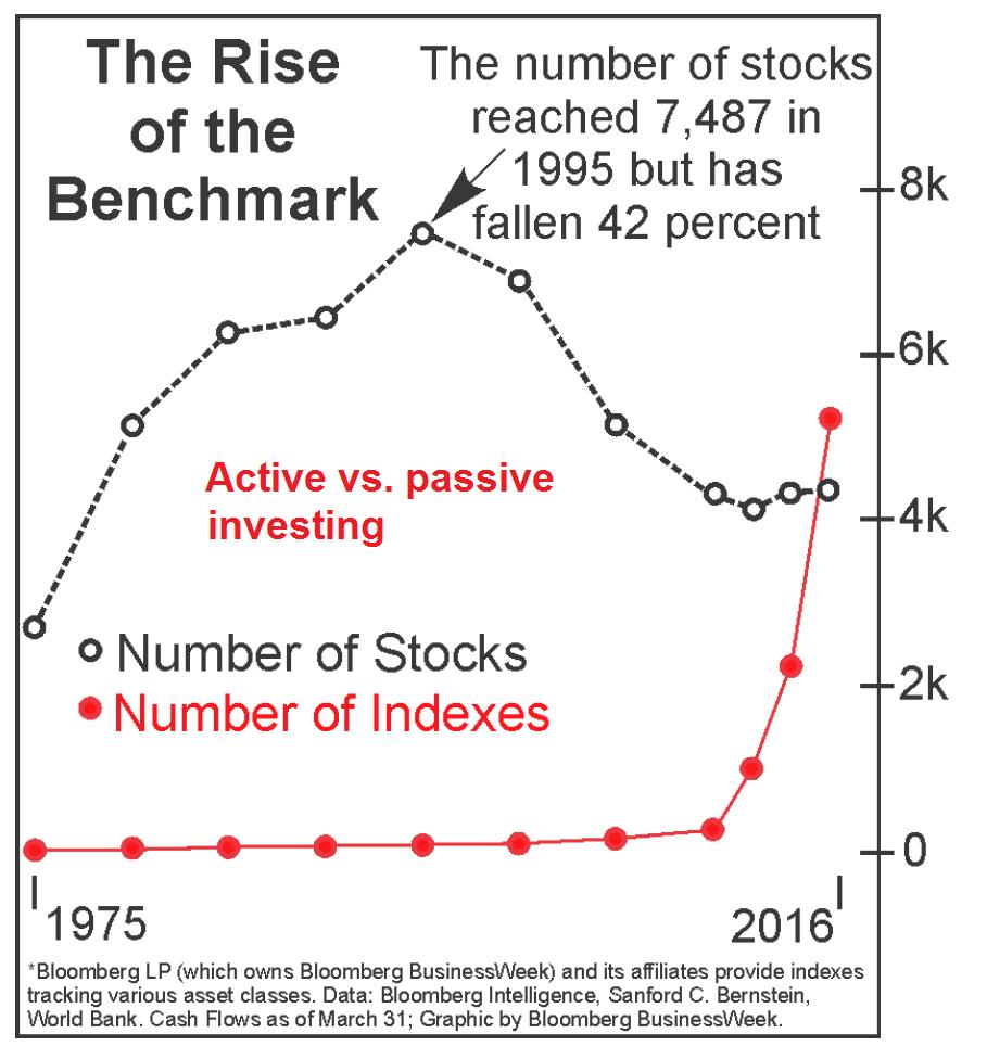 Active vs Passive Investing, 1975 - 2016