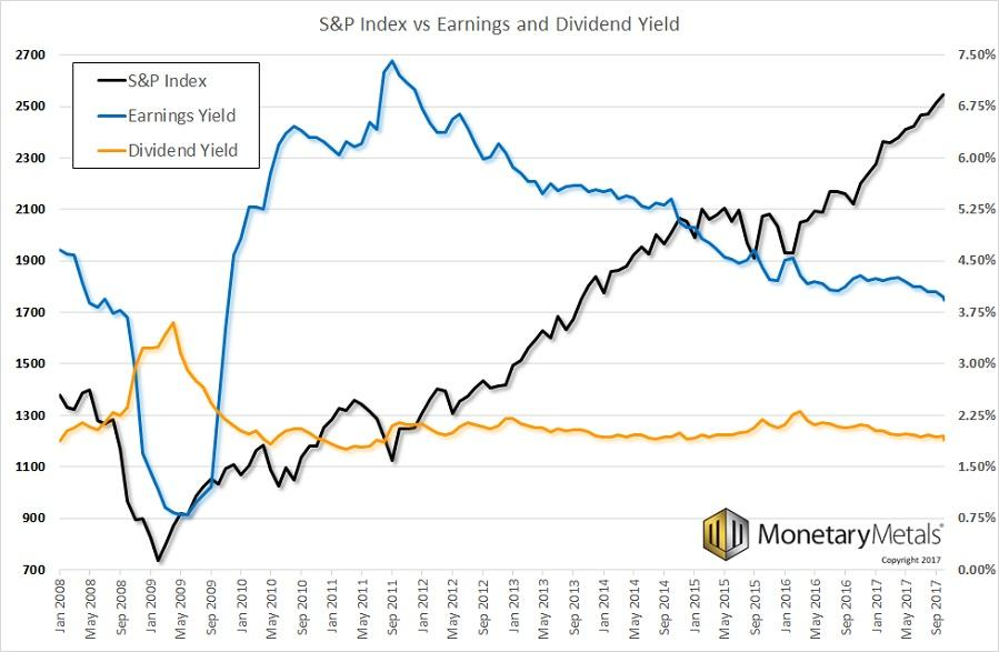 S&P 500 Index vs Earnings and Dividend Yield