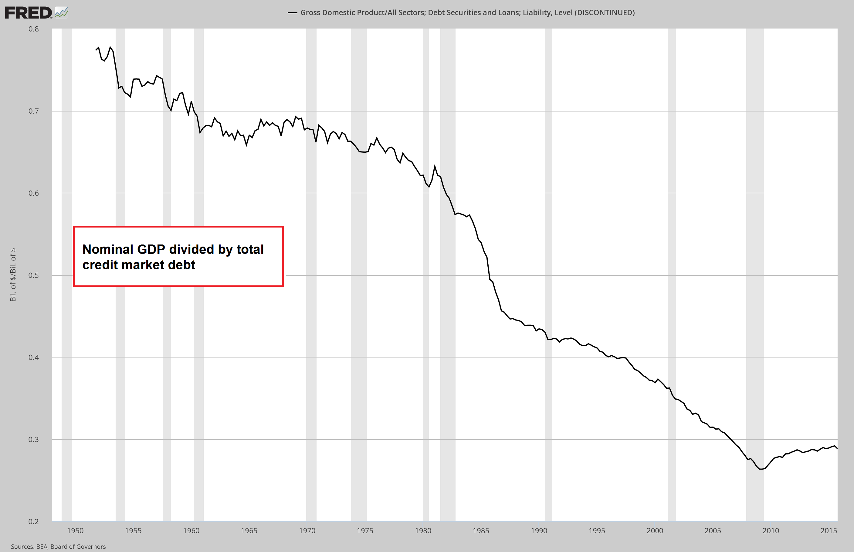 Total Debt Productivity, 1950 - 2015