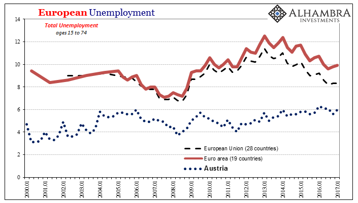 European Unemployment, Jan 2000 - 2017