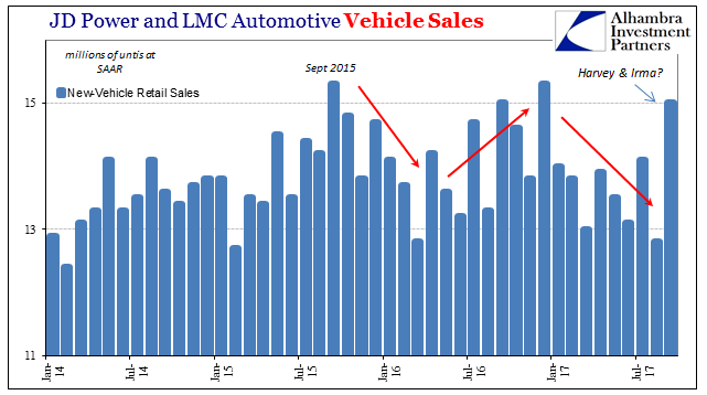 US Vehicle Sales, Jan 2014 - Jul 2017