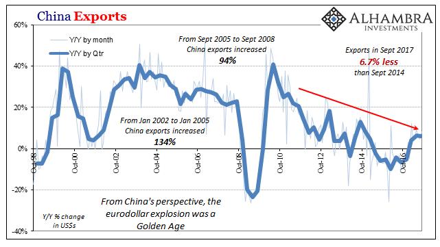 China Exports, Oct 1998 - 2016