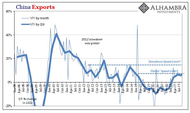 China Exports, Jan 2008 - Jul 2017