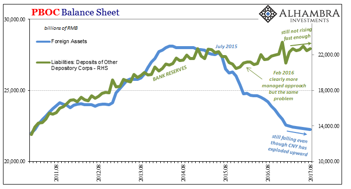 PBOC Balance Sheet, Aug 2011 - 2017