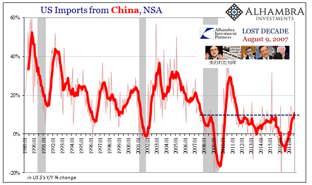 US Imports from China, Jan 1989 - 2017