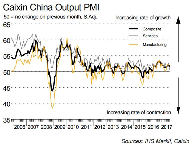 China Output PMI, 2006 - 2017