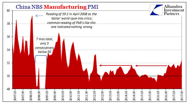 China Manufacturing PMI, March 2007 - Sep 2017