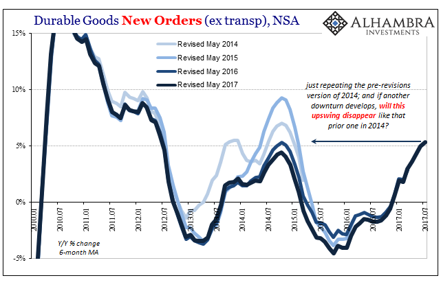 U.S. Durable Goods Orders, Jan 2010 - Jul 2017