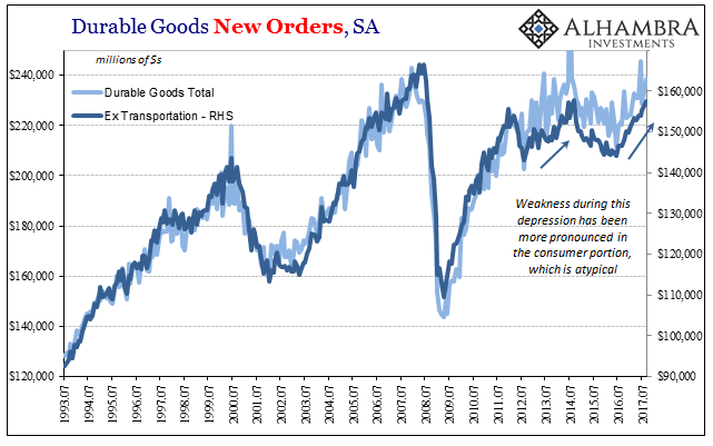 US Durable Goods Orders, Jul 1993 - 2017