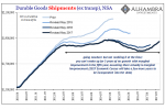 US Durable Goods Shipments, Jan 2010 - Jul 2017