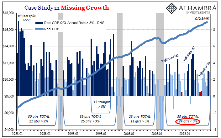 US Case Study in Missing Growth, Jan 1983 - 2013