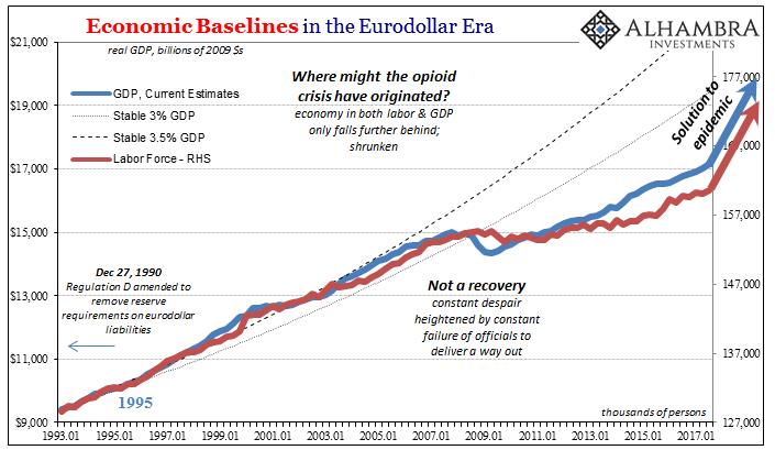 US Economic Baselines, Jan 1993 - 2017