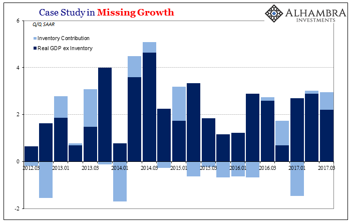 US Case Study in Missing Growth, March 2012 - 2017