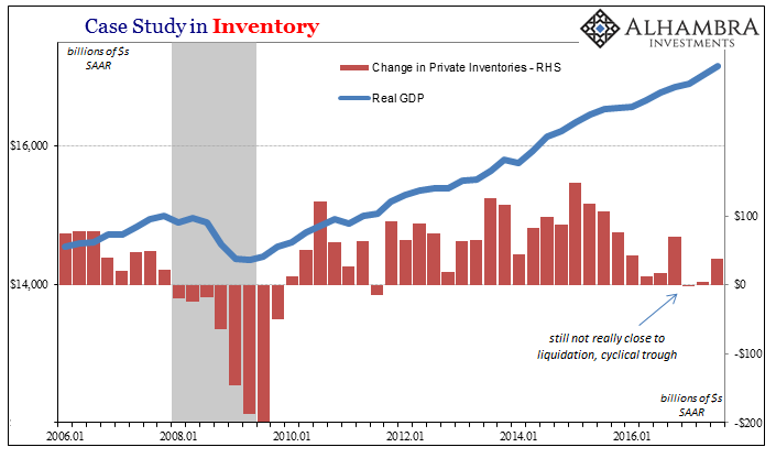 US Case Study in Inventory, Jan 2006 - 2016