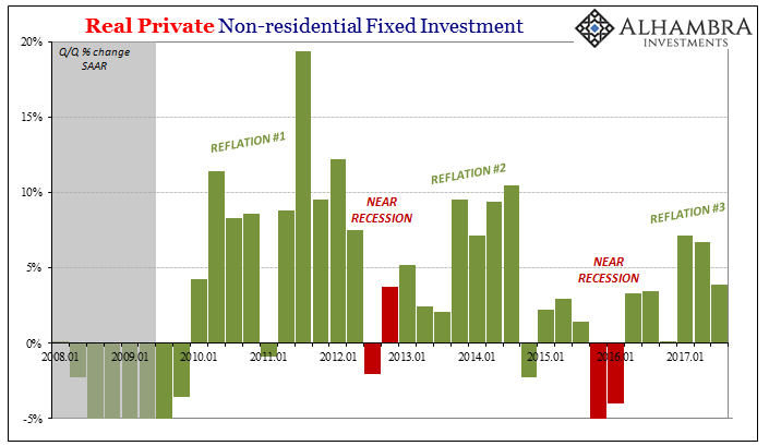 US Private Non-residential Fixed Investment, Jan 2008 - 2017