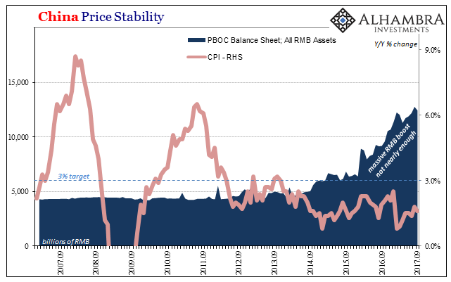 China Price Stability, Sep 2007 - 2017