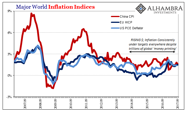World Inflation Indices, Sep 2007 - 2017