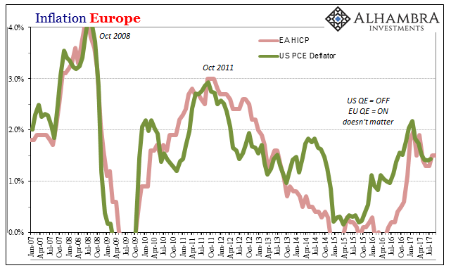 European Inflation, Jan 2007 - Jul 2017
