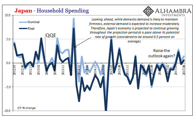 Japan Household Spending, May 2012 - Aug 2017