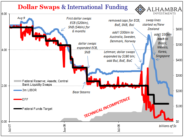 Dollar Swaps and International Funding, Jul 2007 - 2008